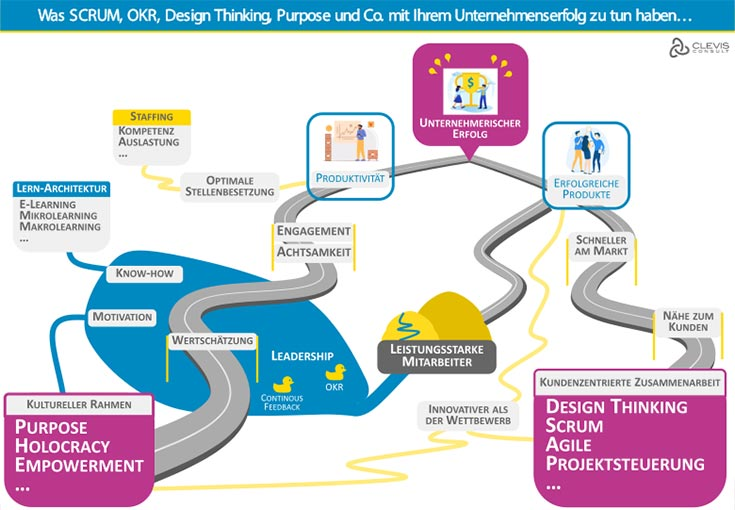 Business Transformation - CLEVIS