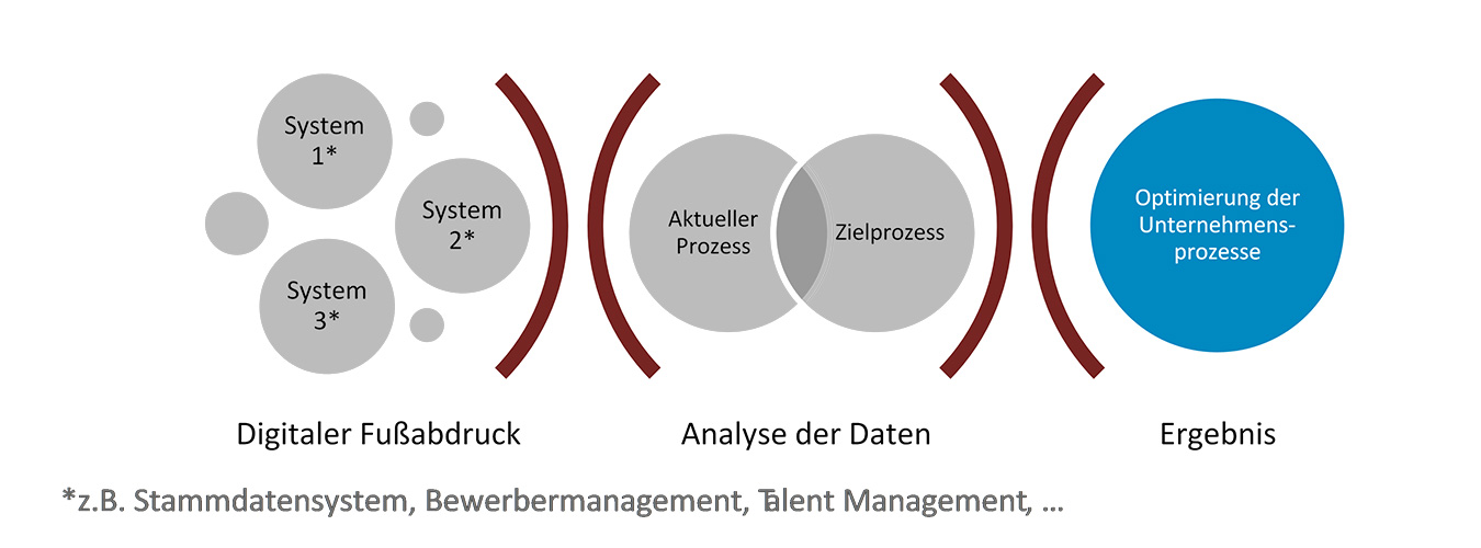 Process Mining Definition & Einsatz CLEVIS