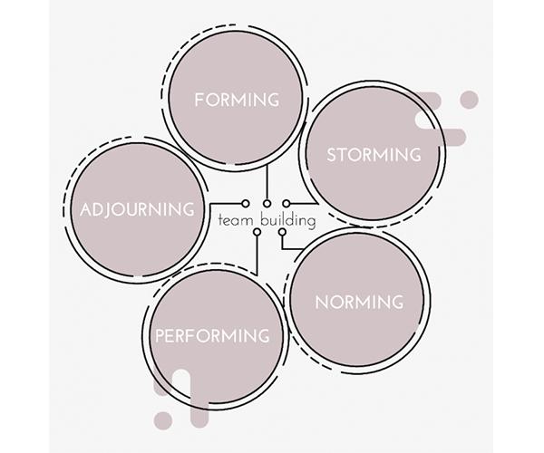 Teamentwicklungsphasen Modell CLEVIS