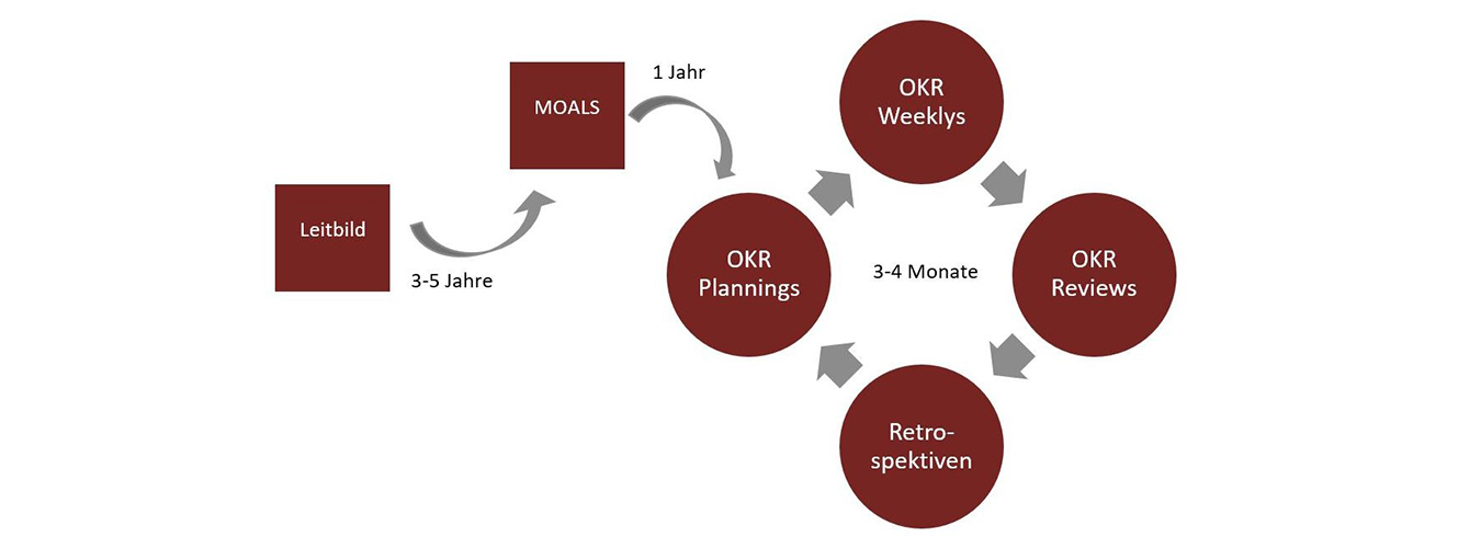 Objectives and key results Illustration