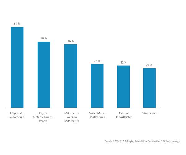 Social Media Recruiting - Trends im Jahr 2021 - CLEVIS