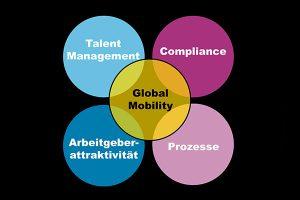 HR International - Global Mobility